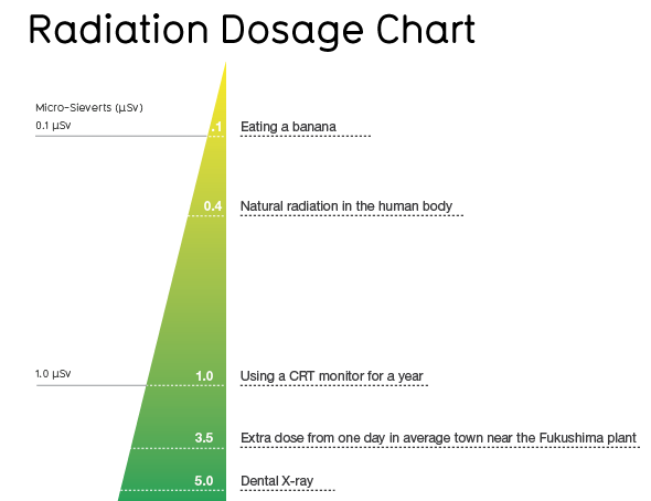 radiation doses for various things