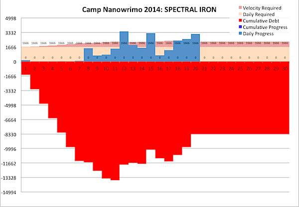 Camp Nanowrimo 2014-04-19.png