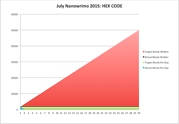 July Nanowrimo 2015-07-01.png