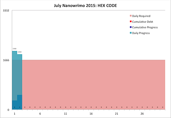 July Nanowrimo 2015-07-02.png