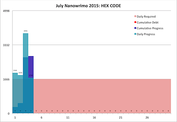 July Nanowrimo 2015-07-04.png