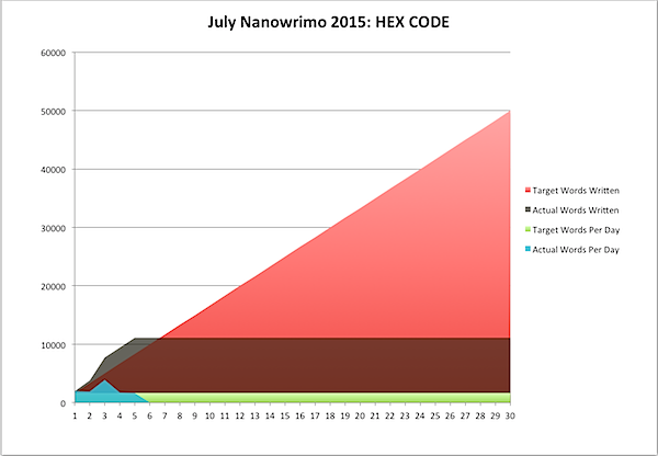 July Nanowrimo 2015-07-05.png
