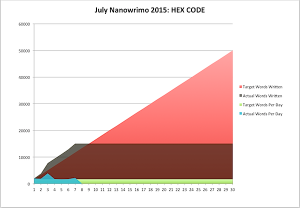 July Nanowrimo 2015-07-07a.png