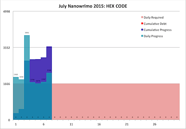 July Nanowrimo 2015-07-07b.png