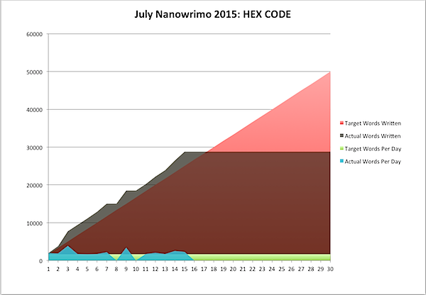 July Nanowrimo 2015-07-15a.png