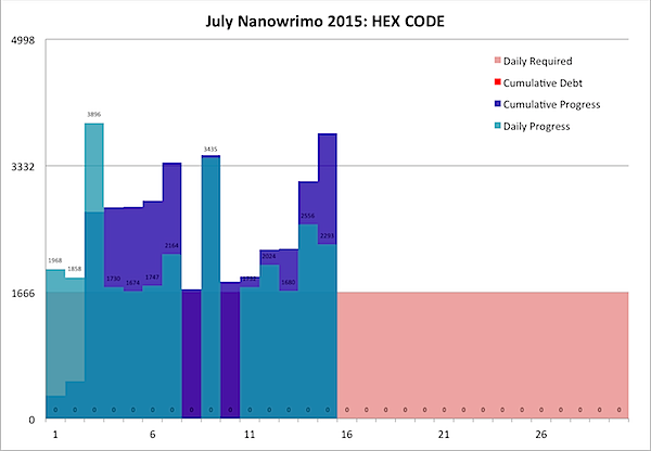 July Nanowrimo 2015-07-15b.png