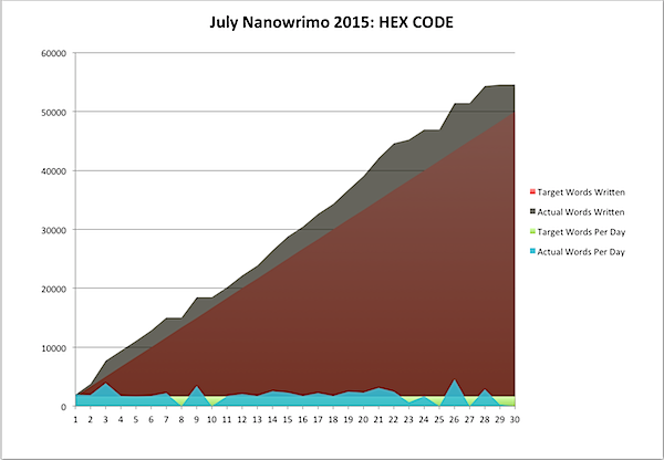 July Nanowrimo 2015-07-30c.png
