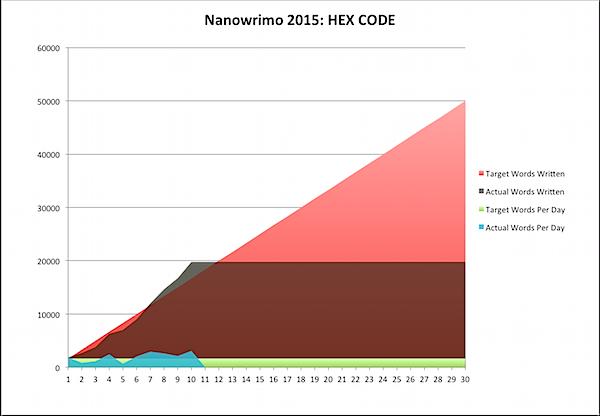 Nanowrimo 2015-11-10a.png