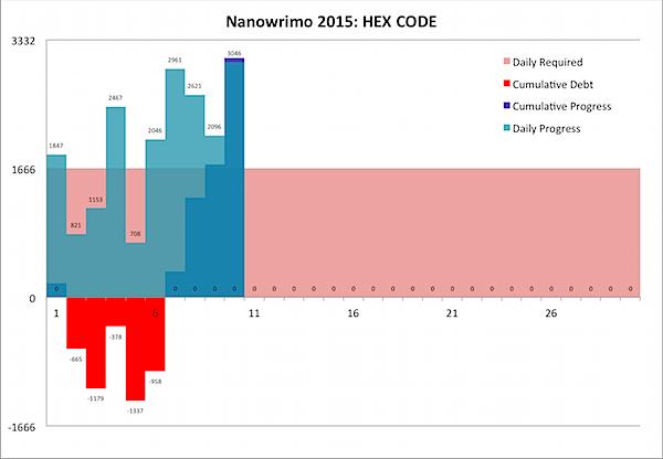 Nanowrimo 2015-11-10b.png