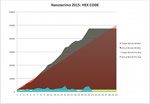 Nanowrimo 2015-11-22a.png