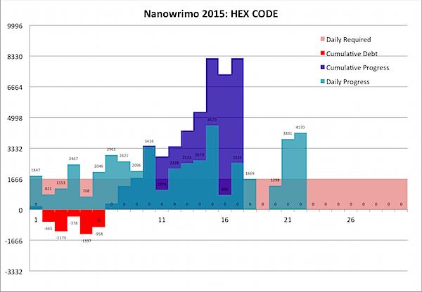 Nanowrimo 2015-11-22b.png