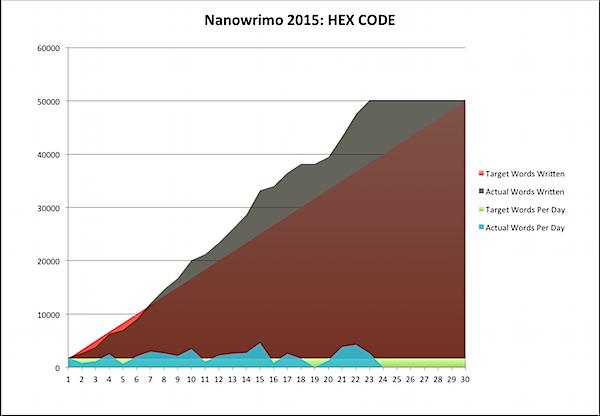 Nanowrimo 2015-11-23a.png