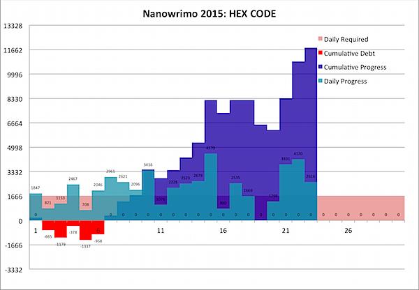 Nanowrimo 2015-11-23c.png