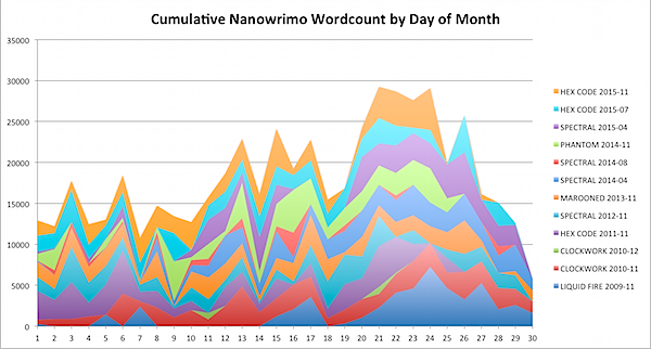 Nanowrimo 2015-11-27.png