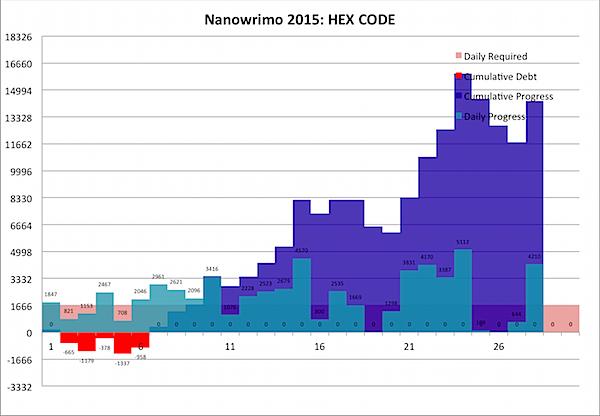 Nanowrimo 2015-11-28b.png