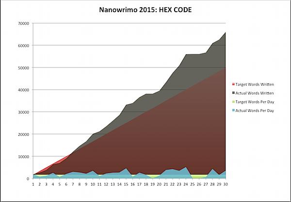 Nanowrimo 2015-11-30a.png
