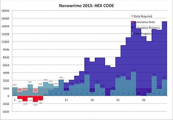 Nanowrimo 2015-11-30b.png