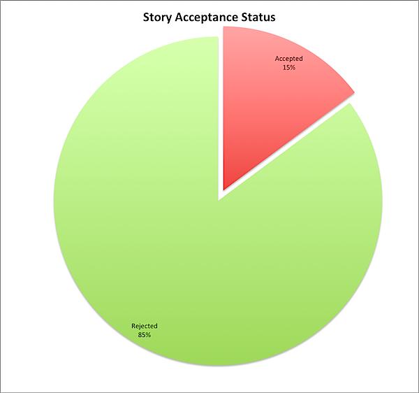 Story Acceptances 2016-01-07.png