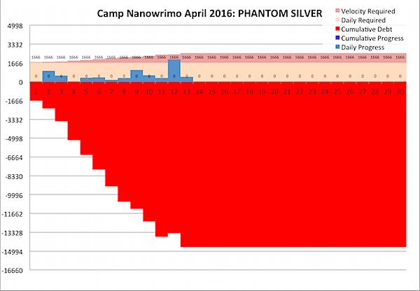 Camp Nano 2016-04-13.png