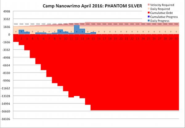 Camp Nano 2016-04-14.png