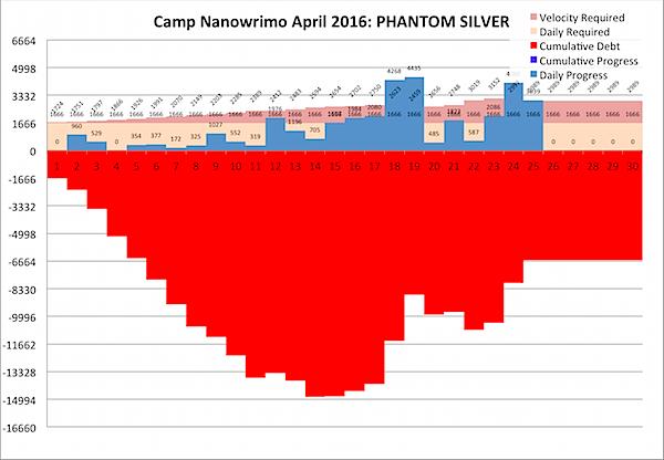 Camp Nano 2016-04-26.png