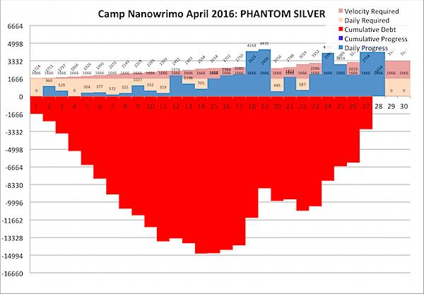 Camp Nano 2016-04-29a.png