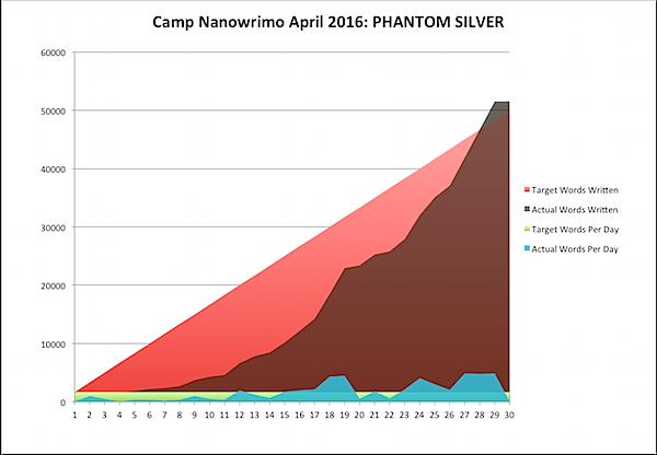 Camp Nano 2016-04-30a.png