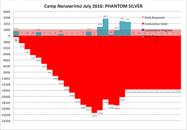 Camp Nano 2016 July 21.png