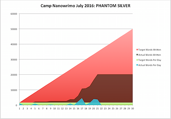 Camp Nano 2016 July 21a.png