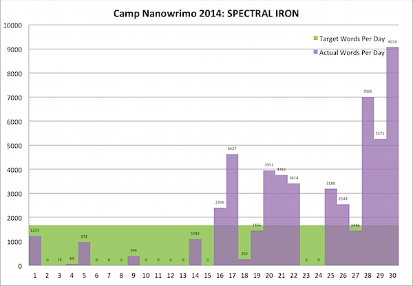 Camp Nano 2016 July 31c.png