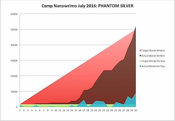 Camp Nano 2016 July 31d.png