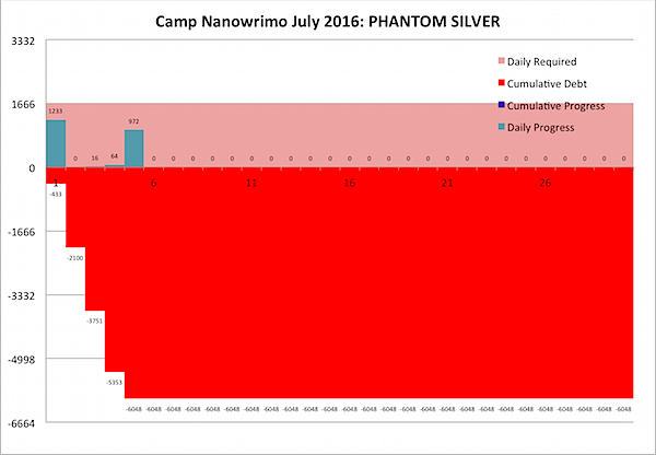 Camp Nano 2016 July 5.png