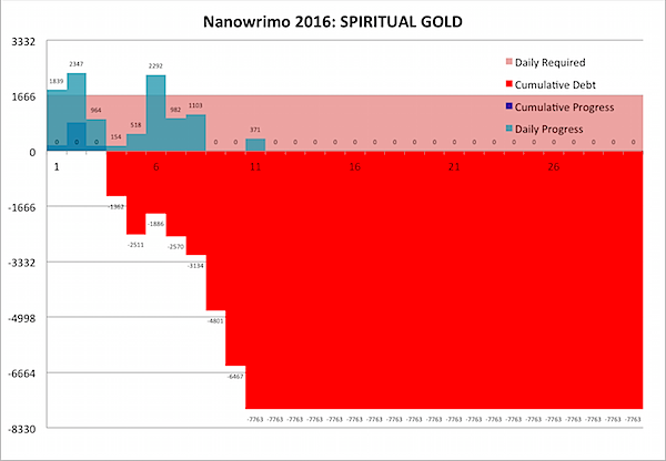Nanowrimo 2016-11-11.png