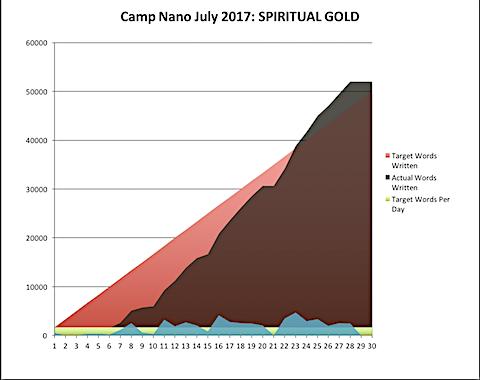 Camp Nano 2017-07-28-a.png