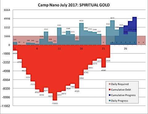 Camp Nano 2017-07-28-b.png