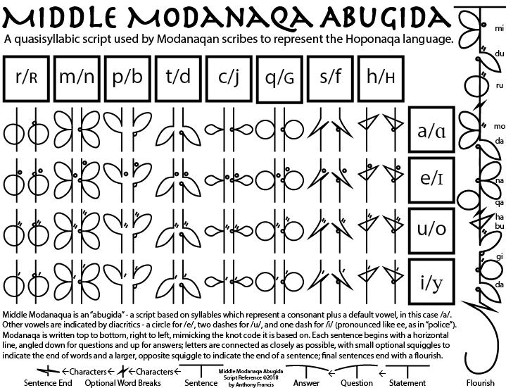 The Modanaqa Abugida.