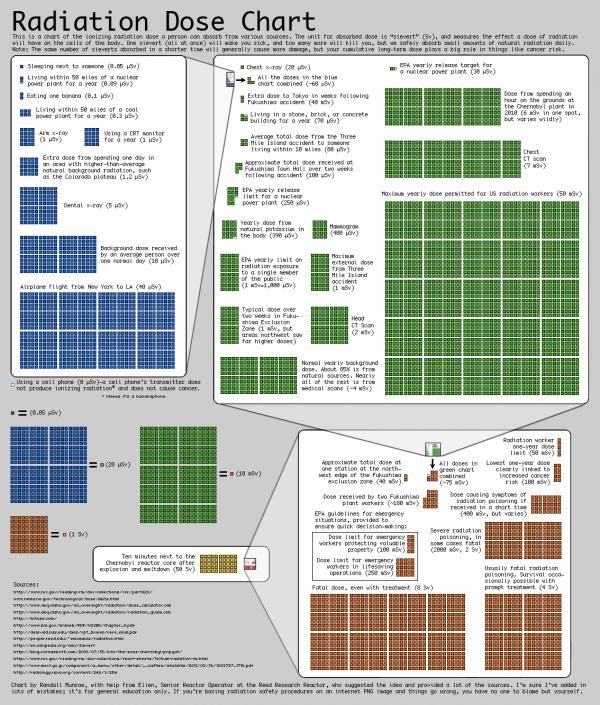 xkcd radiation chart