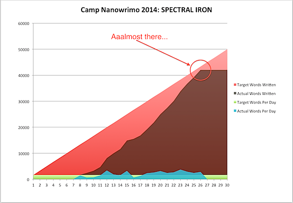 Camp Nanowrimo 2014-04-26a.png