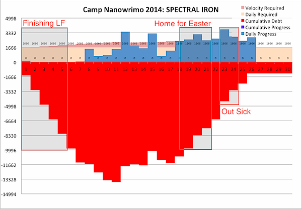 Camp Nanowrimo 2014-04-26b.png