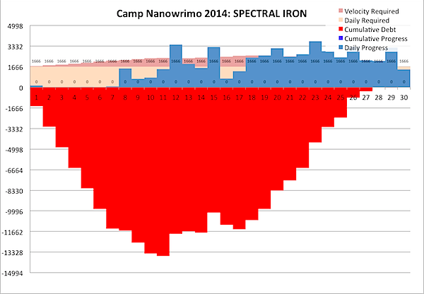 Camp Nanowrimo 2014-04-30b.png