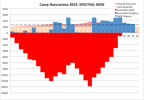 Camp Nanowrimo 2015-04-29a.png