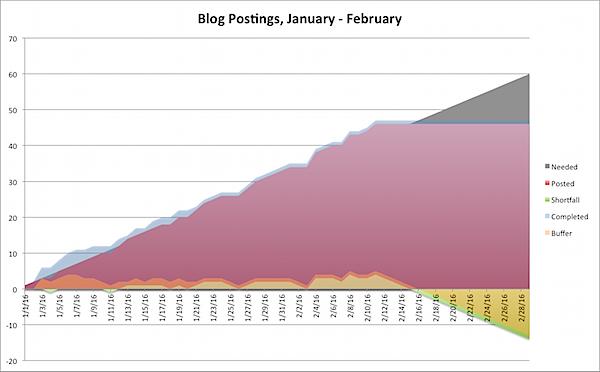 Blog Postings Jan-Feb.png