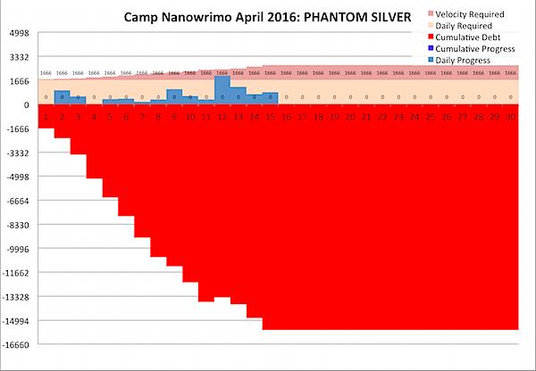 Camp Nano 2016-04-15.png
