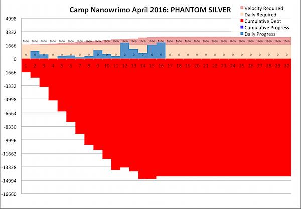 Camp Nano 2016-04-16.png