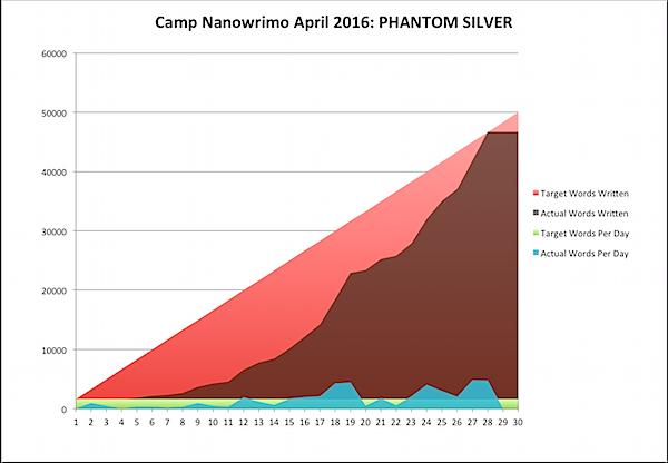 Camp Nano 2016-04-29b.png