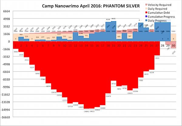 Camp Nano 2016-04-30b.png