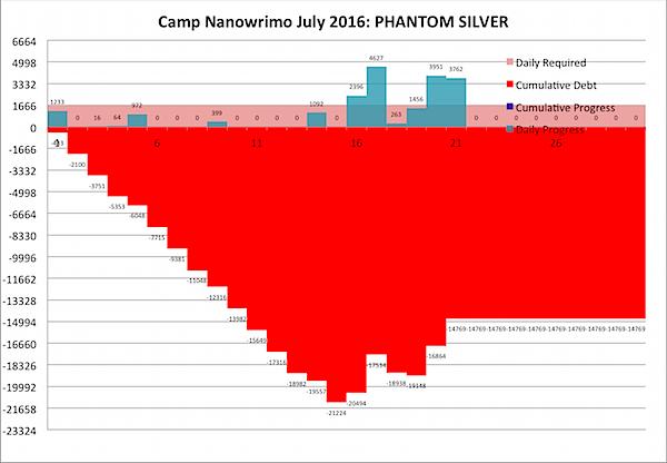 Camp Nano 2016 July 21.png