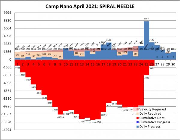 camp nano april 2021 b