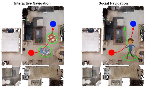 interactive vs social navigation